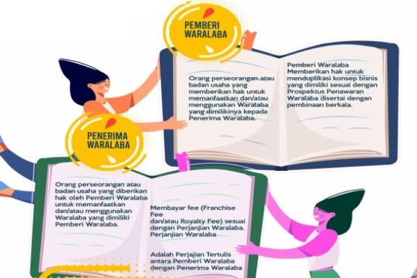 Direktori Waralaba Indonesia Terbaru : Beda Format Bisnis Waralaba Vs Business Opportunity (BO)