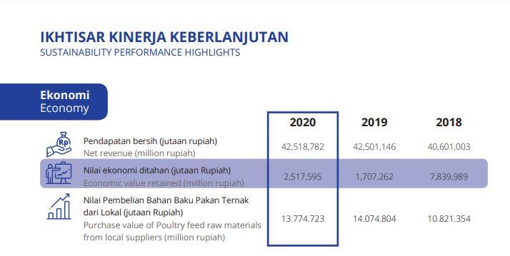 Laporan keuangan CPIN 2020