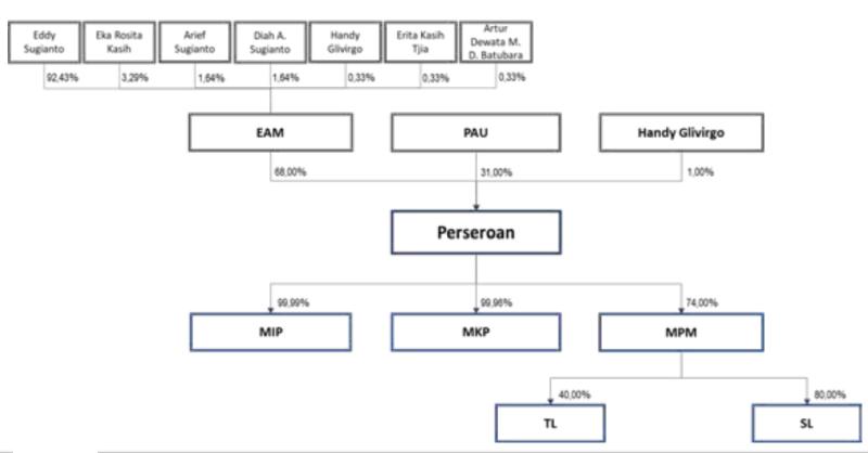 IPO Prima Andalan Mandiri (IDX: MCOL), Ini Profil Eddy Sugianto Pemegang Saham Pengendali